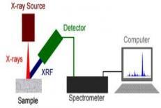 دانلود پاورپوینت بررسی خصوصیات دستگاه XRF
