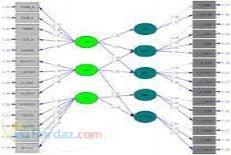 آموزش مدل معادلات ساختاري با نرم افزار اموس , AMOS