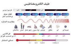 دانلود مقاله تاریخچه الکترومغناطیس