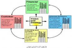 دانلود مقاله ارزیابی عملکرد بر اساس مدل کارت امتیازی متوازن