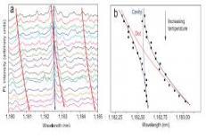 دانلود مقاله بررسی رفتار اکسیتون در چاه های کوانتومی